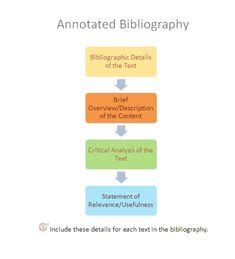 How to write an mla annotated bibliography